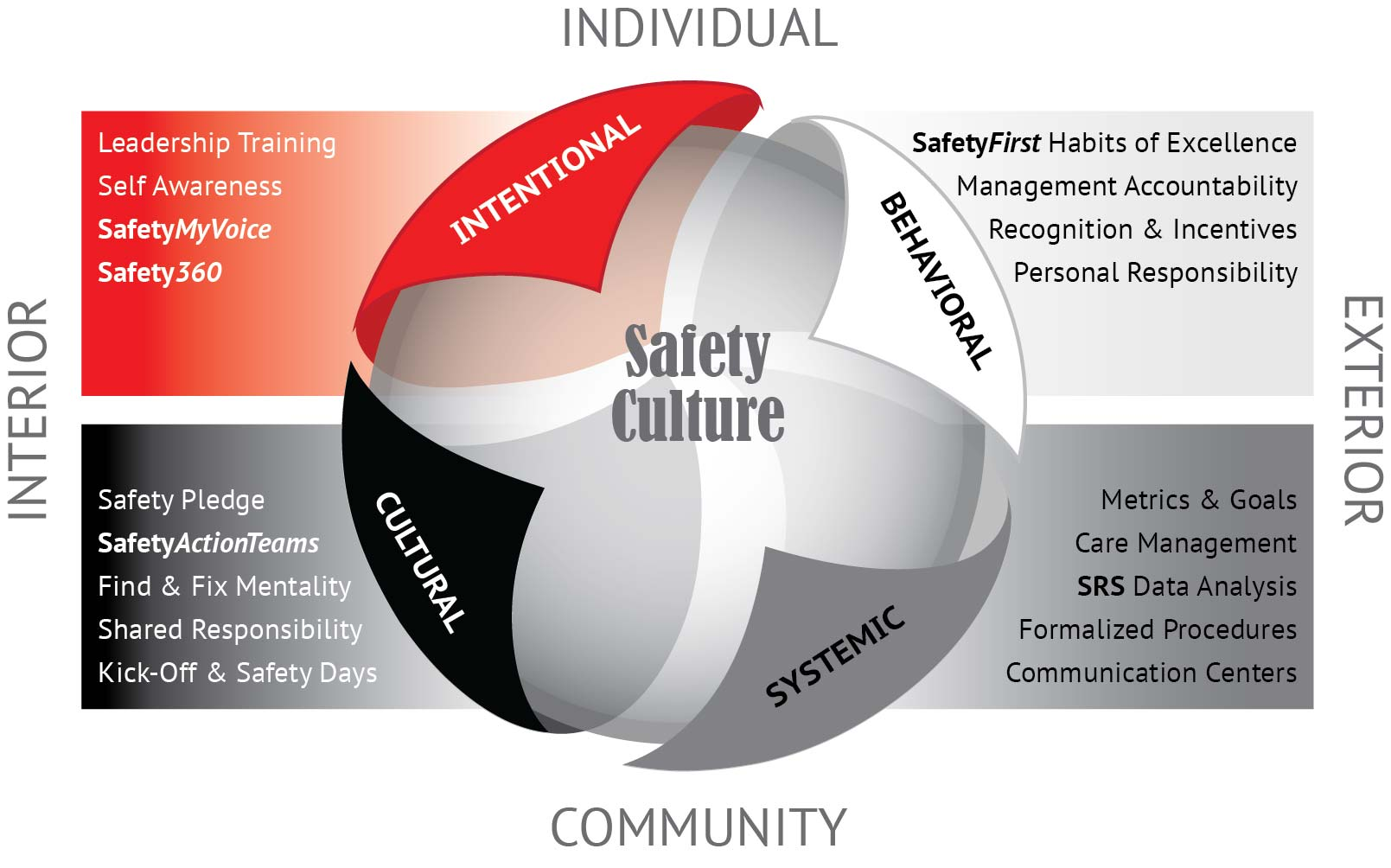 ELS Safety Culture Approach